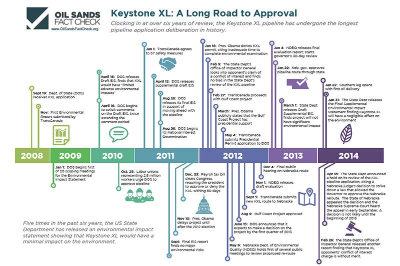 Oil Sands Fact Check Keystone XL timeline.