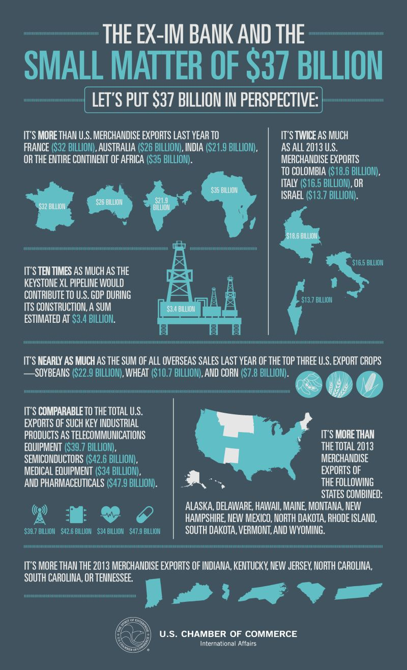 Infographic: The Export-Import Bank supports over $37 billion in exports.
