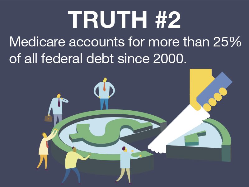 Truth #2: Entitlement programs are not self-funding and are a main driver of deficits.