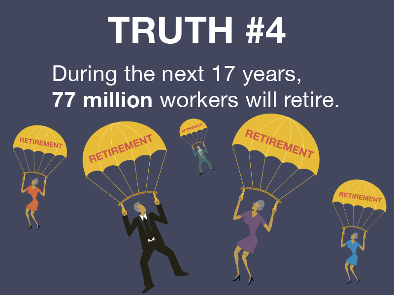 Truth #4: Longer life expectancies, changing demographics, and soaring costs explain why entitlements as we know them today are unsustainable.