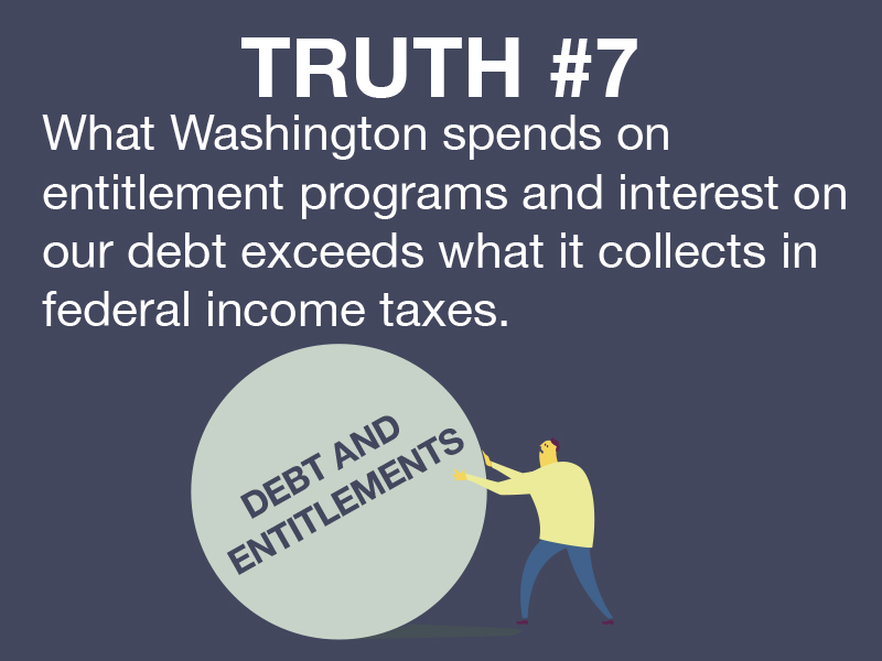 Truth #7: Mandatory spending—entitlement programs and interest on the debt—are already squeezing out important investments in other essential programs.
