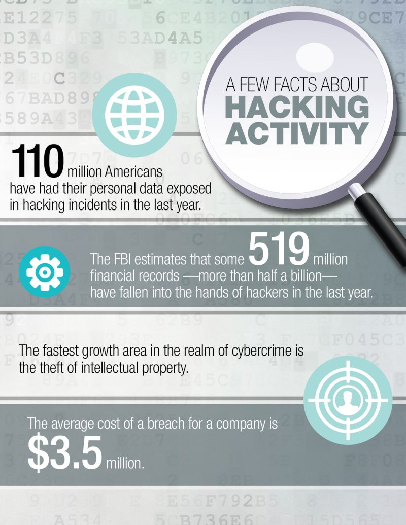 A few facts about hacking activity