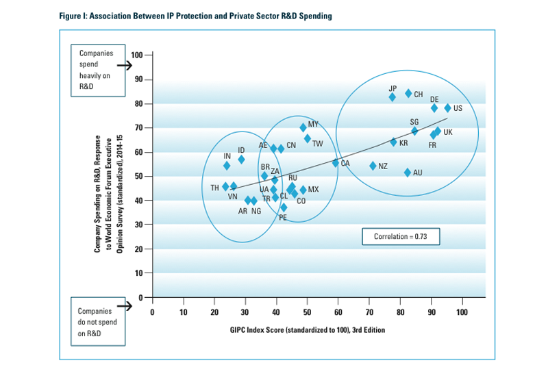 Companies in economies with advanced IP systems are 40% more likely to invest in research and development.