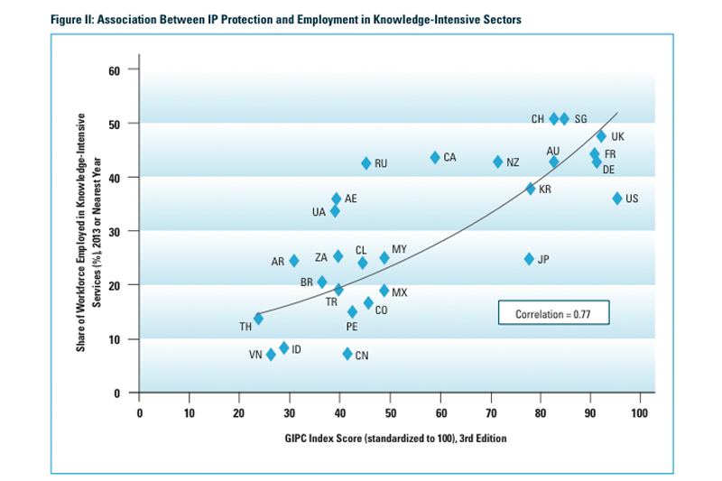 Countries with stronger IP protections have higher percentages of workers in knowledge-intensive sectors.