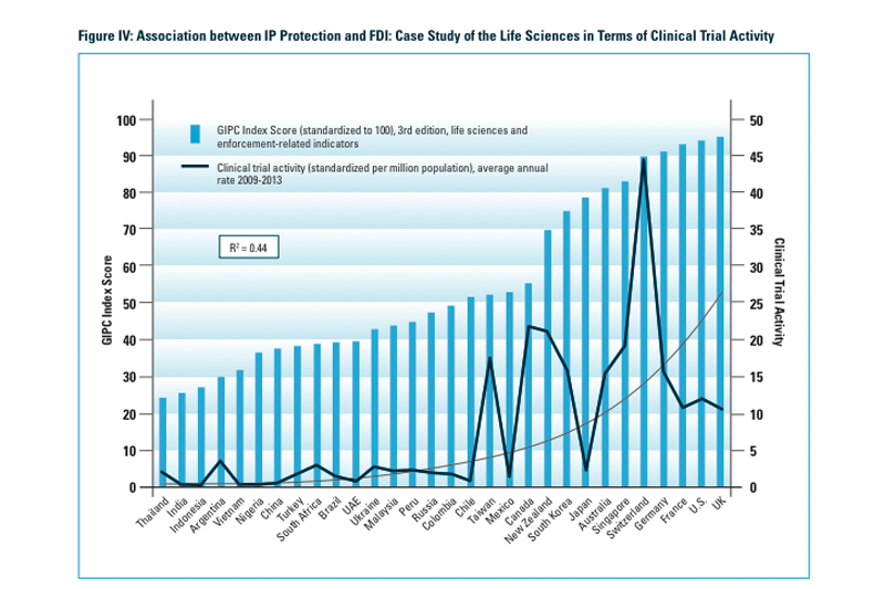 Economies with beneficial IP protections see 9–10 times more investment than economies with weak IP protections.