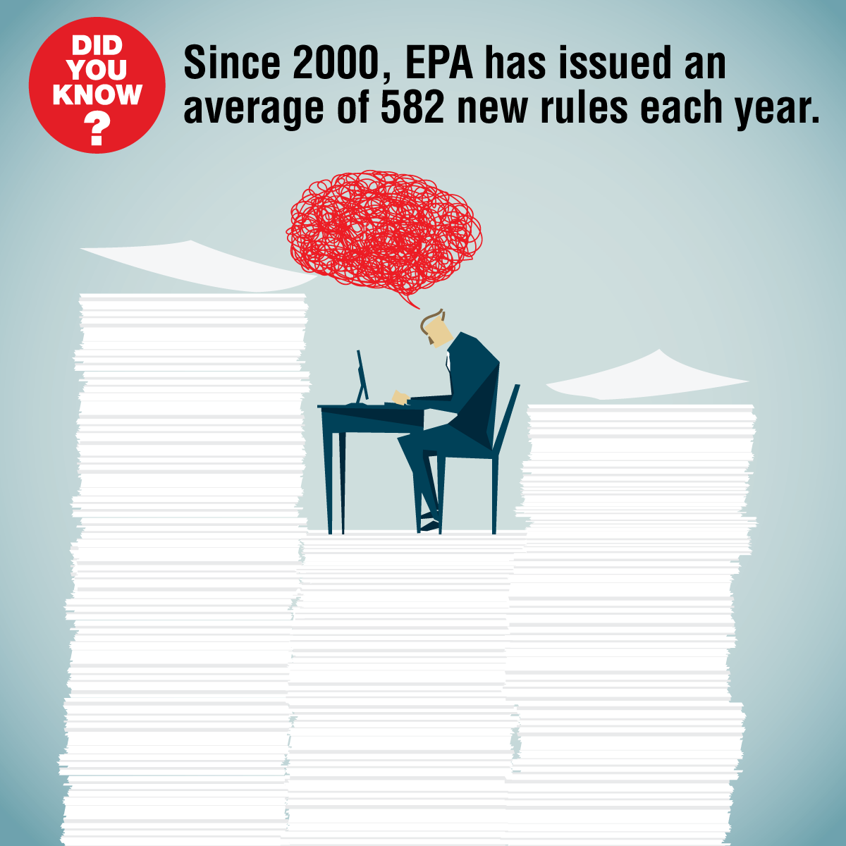 Did you know? Since 2000 EPA has issued an average of 582 new rules each year.