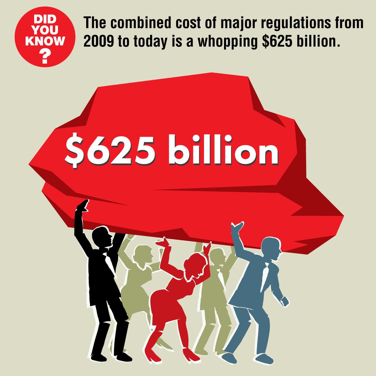 Did you know? The combined cost of major regulations from 2009 to today is a whopping $625 billion.