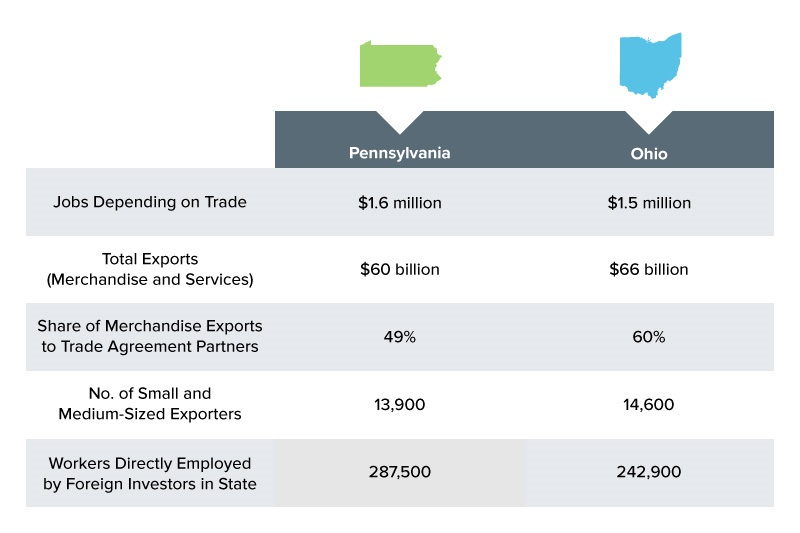 PA / OH comparative expenditure on jobs, exports, etc.