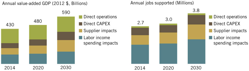 2014 economic impacts from shale energy development.