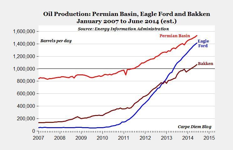 Oil production Permian Basin; Eagle Ford; and Bakken.