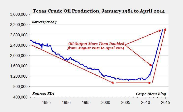 AEI chart: Texas oil production.