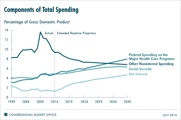 CBO chart on components of federal spending