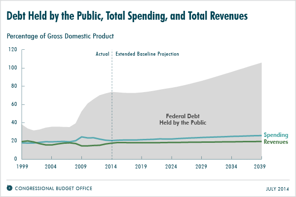 CBO chart on debt, spending, and revenue.