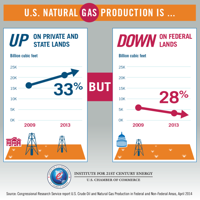 Natural gas production on federal lands is declining.