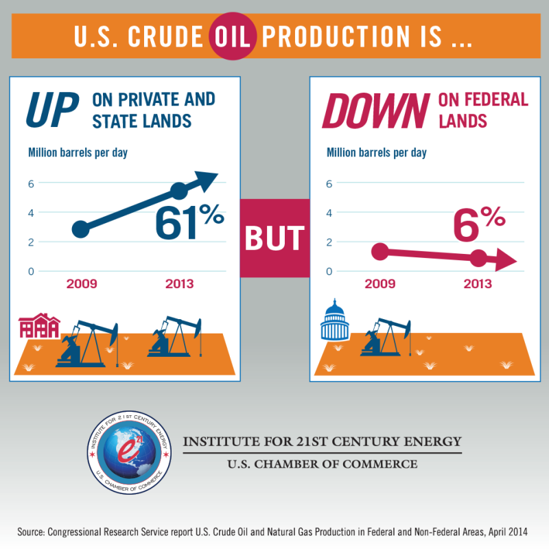 Oil production on federal lands is declining.