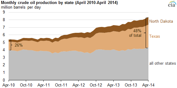 EIA chart: Monthly crude oil production by state: April 2010-April 2014.