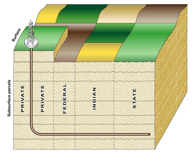 GAO chart of a horizontal wellbore.