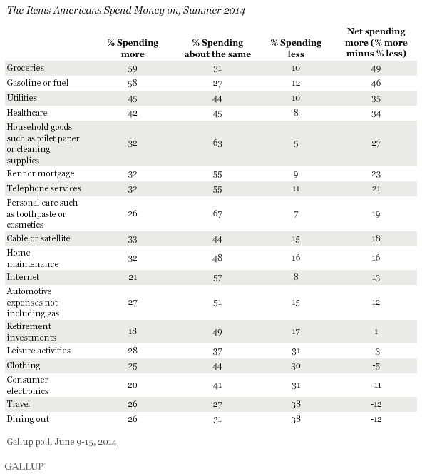 Gallup consumer spending poll: July 2014