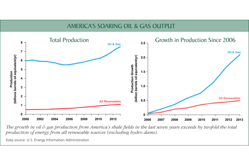 Chart: America's soaring oil and gas output