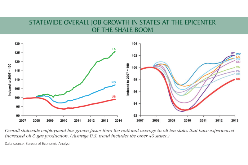 Chart: Statewide overall job growth in states at the epicenter of the shale boom