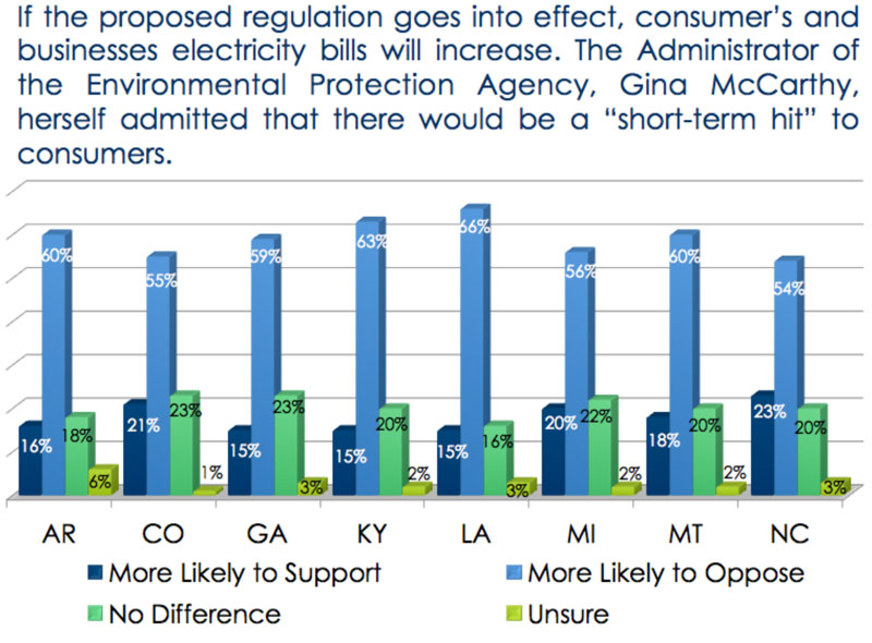 Poll on support/opposition of EPA carbon regulations knowing there will be an increase in electricity rates