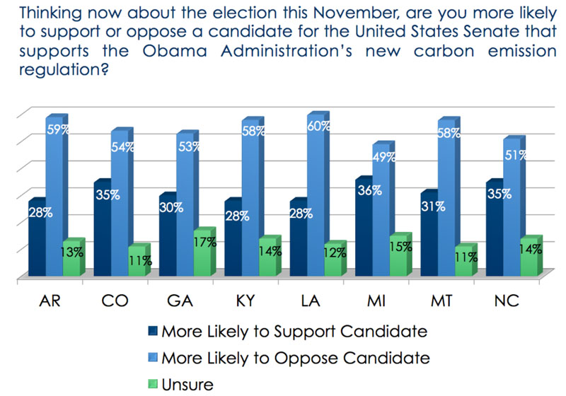Poll on support/opposition to Senate candidates who support/oppose EPA carbon regulations