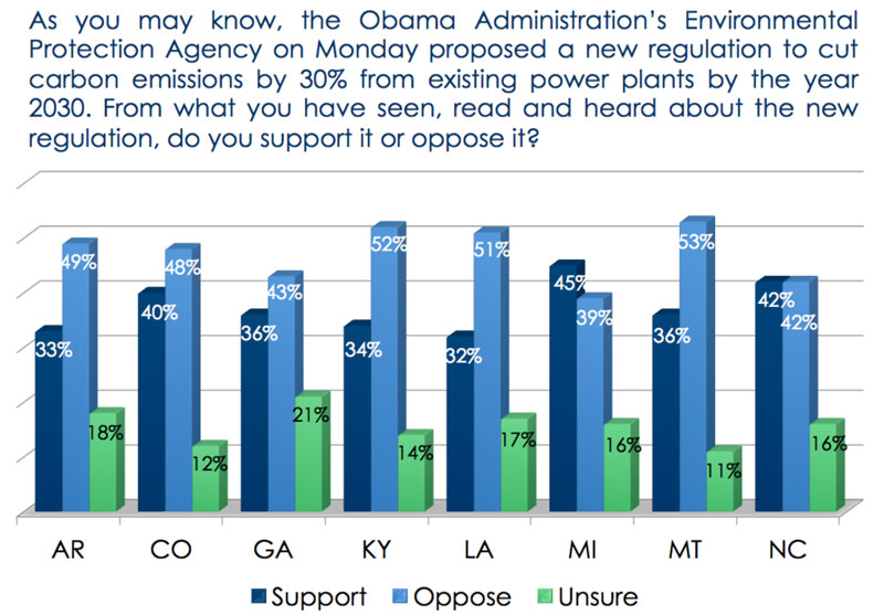 Poll on support/opposition of EPA carbon regulations
