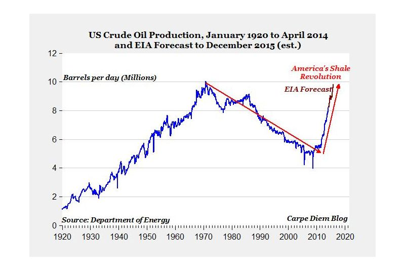 Perry_US_Oil_Production_042014_800px.jpg