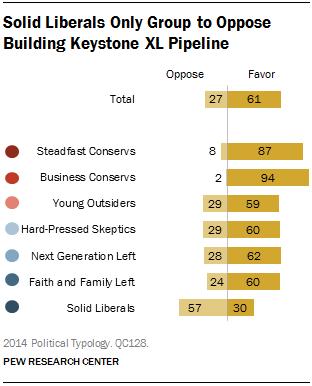 Pew Poll, June 26, 2014, on Keystone XL