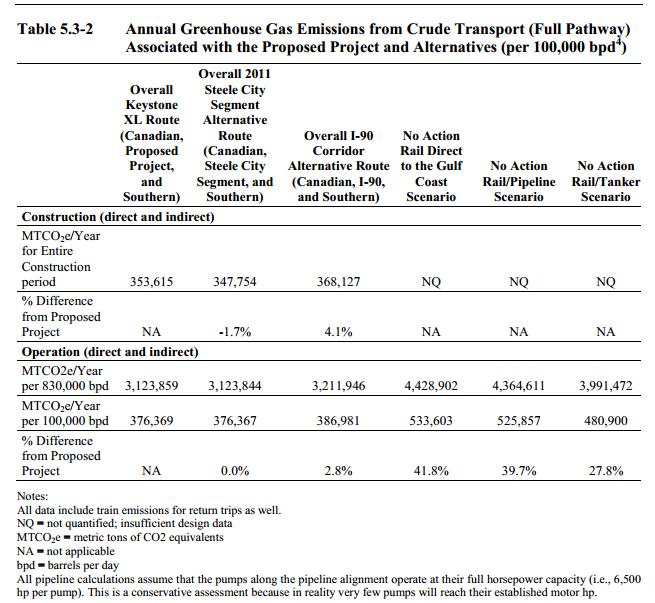 Impacts of Keystone XL alternatives [table]
