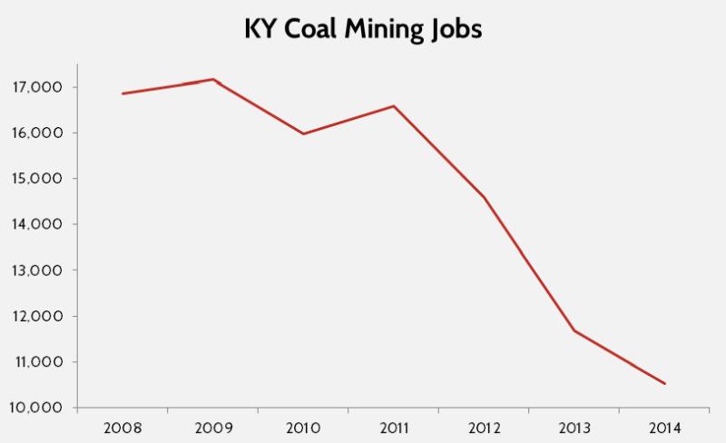 Chart: Kentucky coal mining jobs