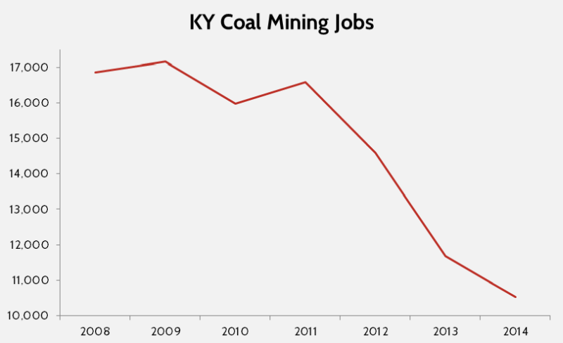 Kentucky coal mining jobs