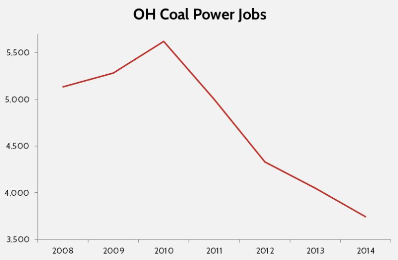 Chart: Ohio coal power jobs.