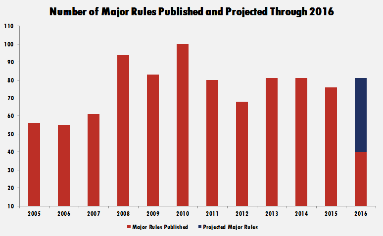 American Action Forum chart: Number of major rules published and projected through 2016.