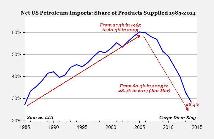 Net petroleum imports