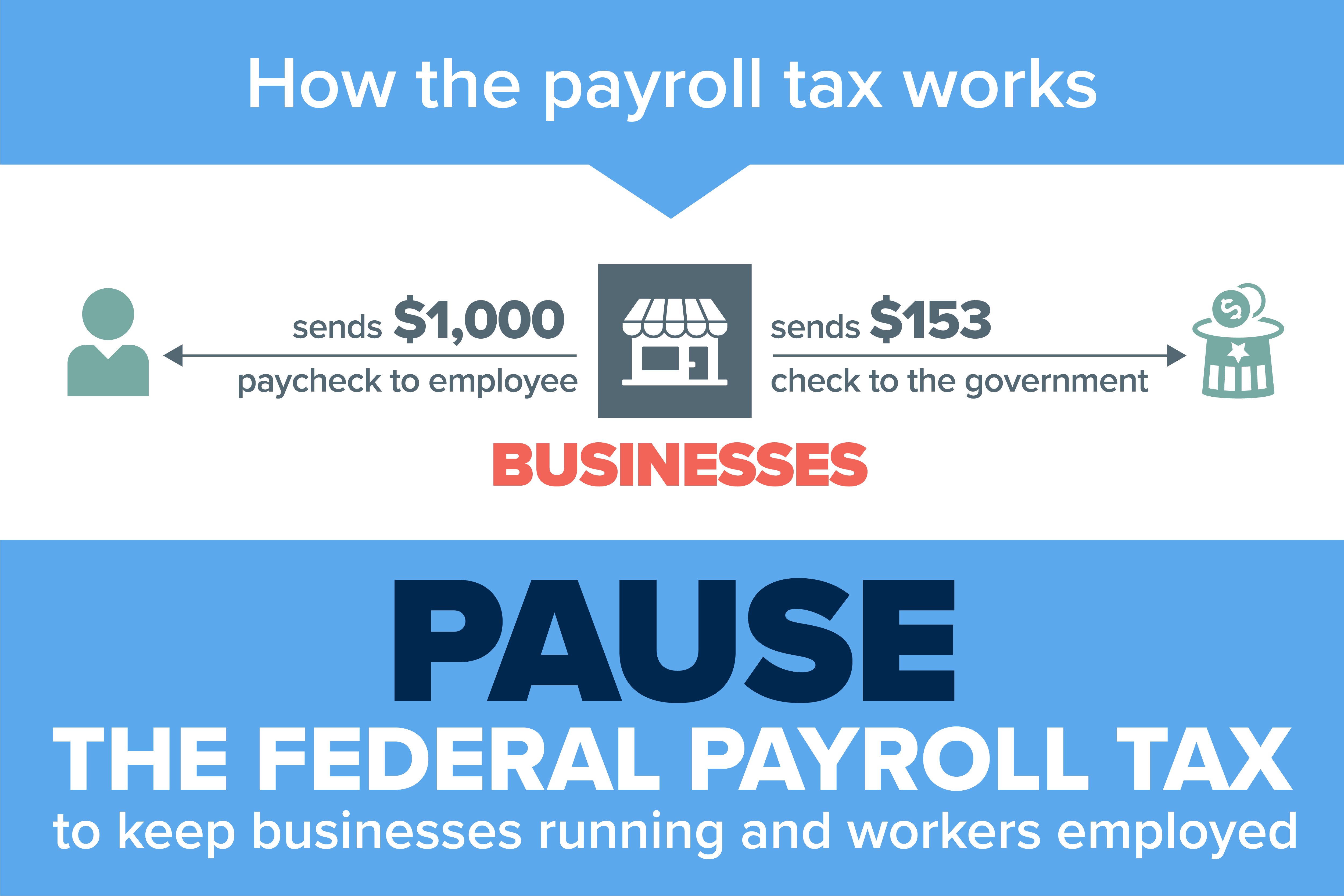 How Pausing The Payroll Tax Will Help Businesses Keep Workers Employed And Paychecks Flowing Amid The Coronavirus Pandemic U S Chamber Of Commerce