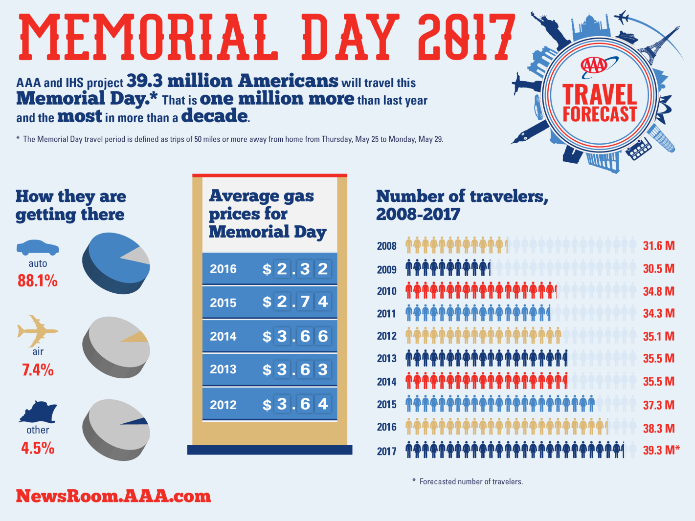 2017 AAA Memorial Day Weekend Travel forecast