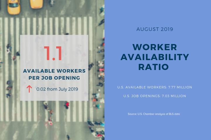 Monthly Workforce Monitor: Still Too Few Available Workers