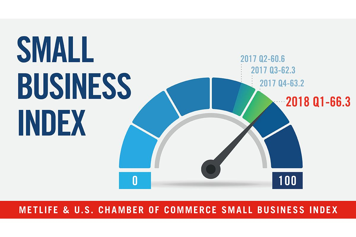 Small Businesses Love Tax Reform And Are Bullish On The Economy U S Chamber Of Commerce