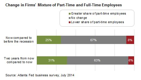 Atlanta Federal Reserve chart: Change in firms' mixture of part-time and full-time employees.