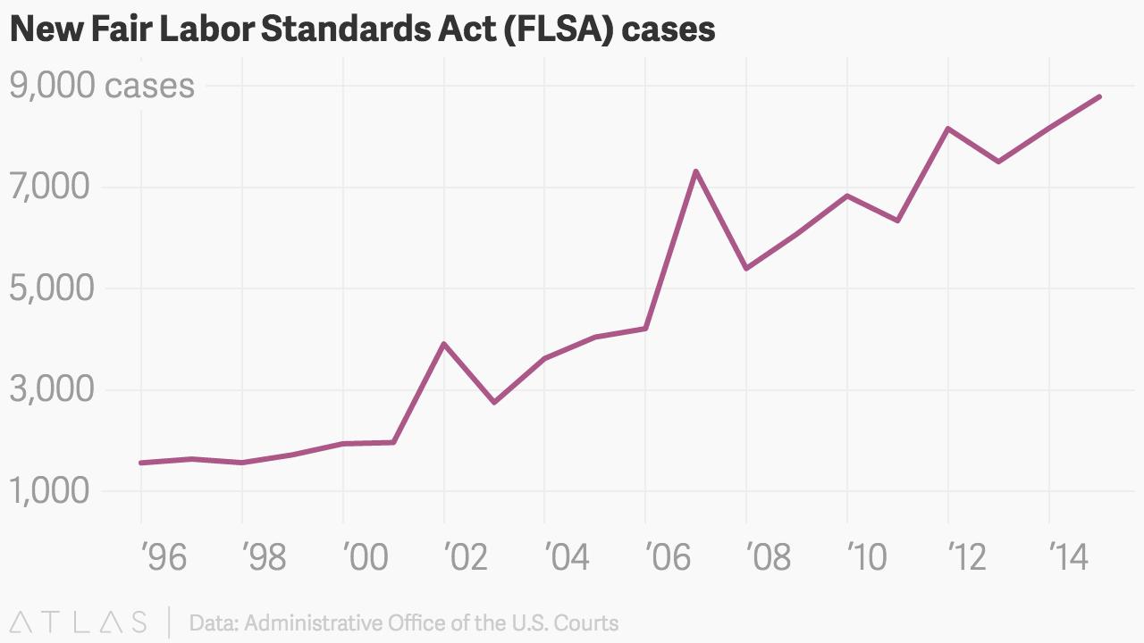 New Fair Labor Standards Act (FLSA) cases: 1996-2015.