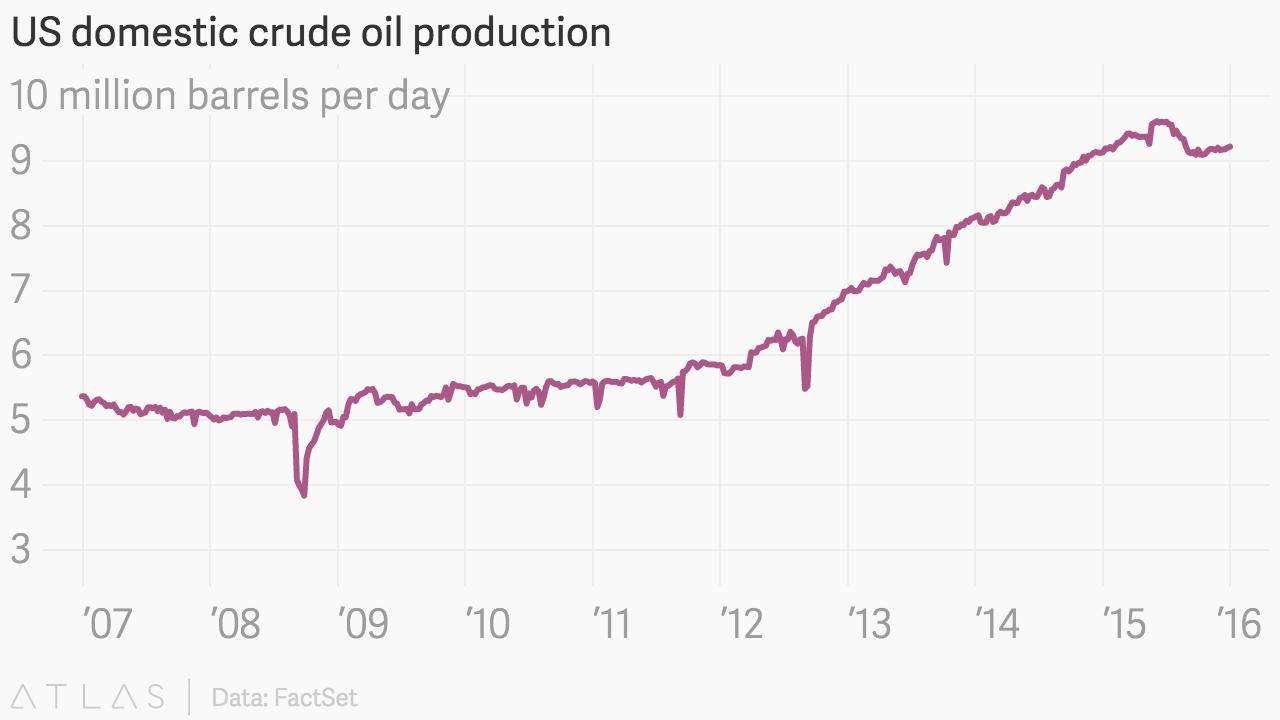Chart: U.S. oil production: 2007-2016.
