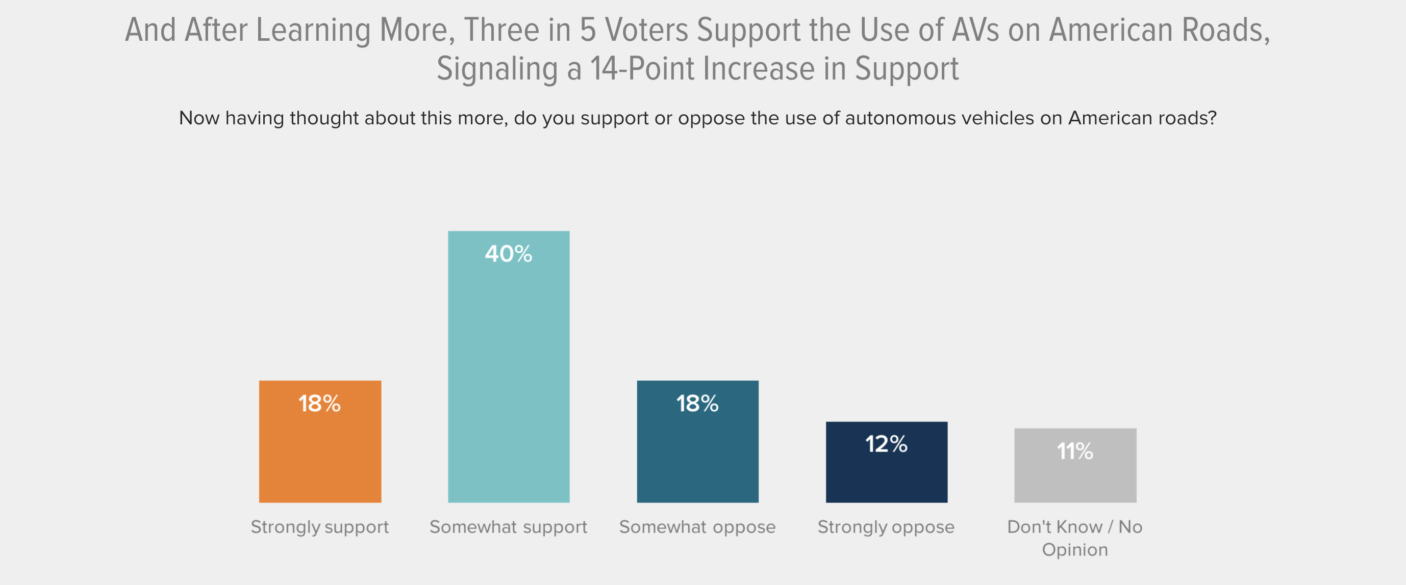 And After Learning More, Three in 5 Voters Support the Use of AVs on American Roads, Signaling a 14-Point Increase in Support