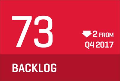 2018 Q1 backlog is 73