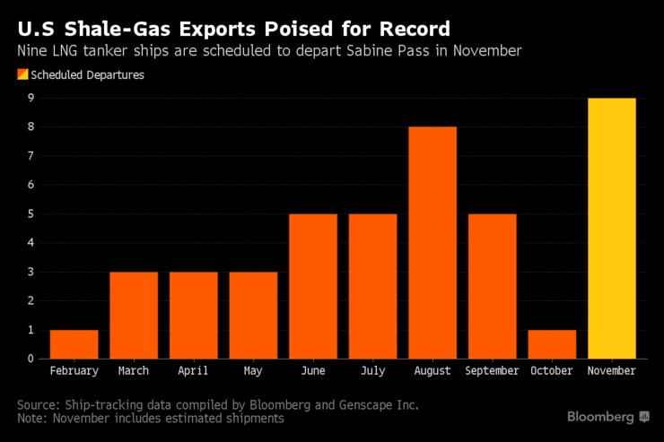 Bloomberg chart on U.S. natural gas exports in 2016.