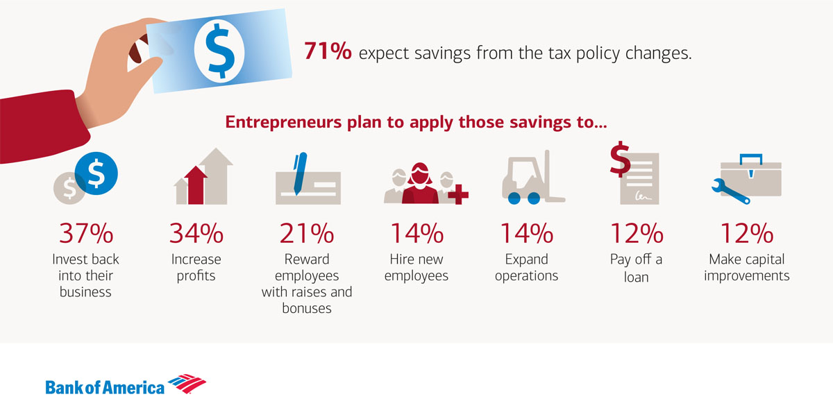 Small businesses are excited about tax cuts, according to the 2018 Bank of America Small Business Owner Report.