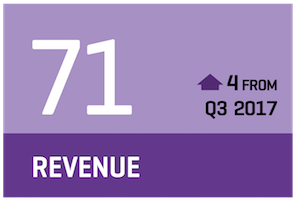 Q4 revenue confidence is 71