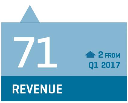 CCI revenue stat