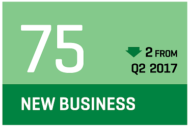 CCI Q3 2017 new business prospects