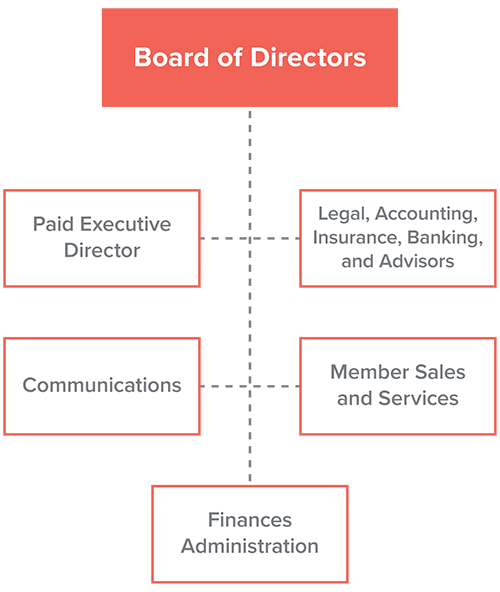 Chamber Org Chart graphic